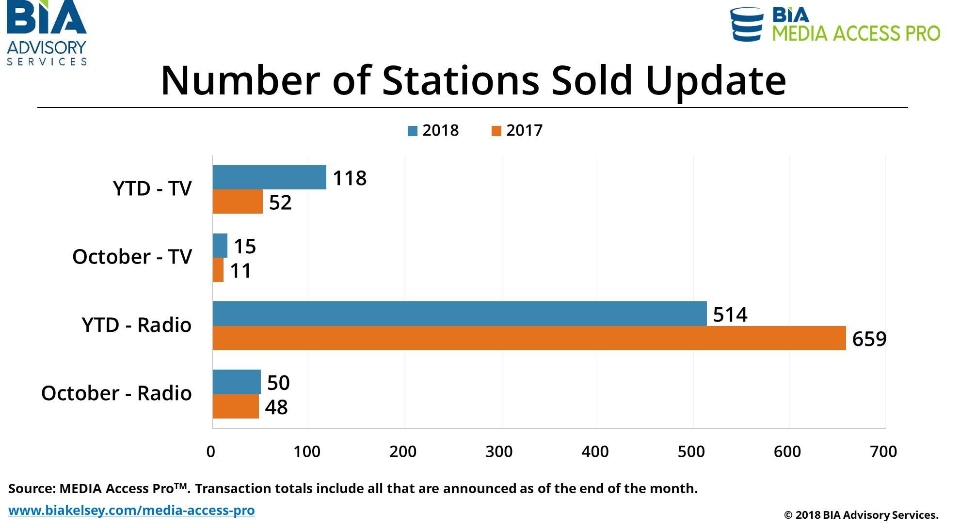 StationsSold-Oct18