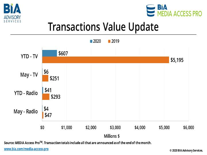 TransactionValues-June2020